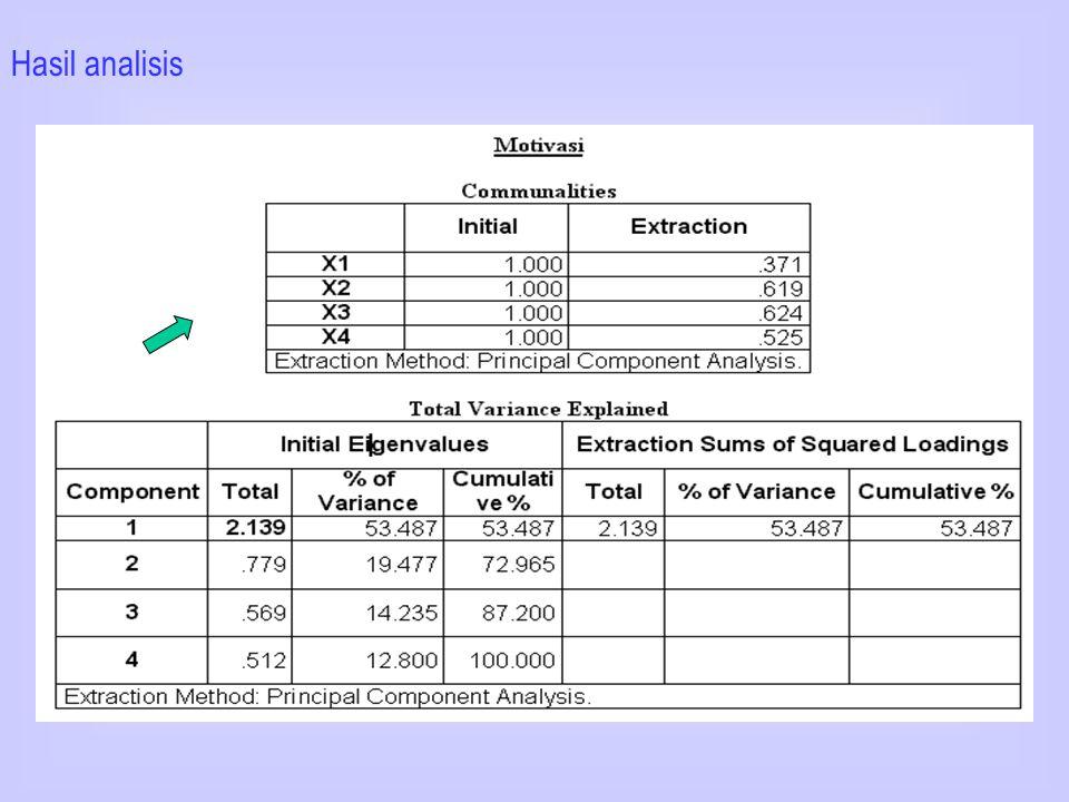Hasil analisis dengan SPSS Rel. 10.01