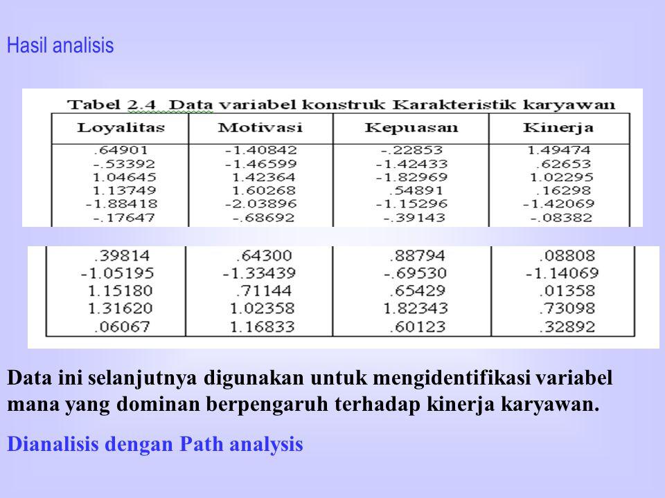 Hasil analisis faktor menunjukkan bahwa pada semua variabel hanya terdapat satu faktor yang bermakna. Berarti indikator yang digunakan sebagai penguku