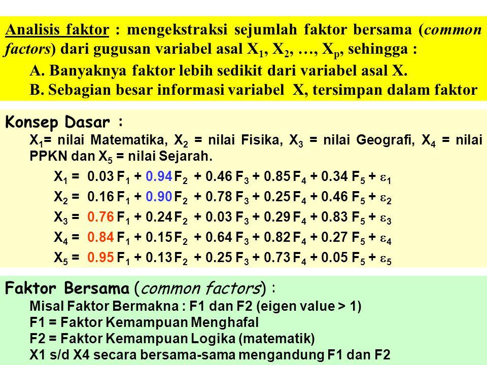 KEGUNAAN A. Mengekstraks variabel latent dari indikator, atau mereduksi observable variable menjadi variabel baru yang jumlahnya lebih sedikit. B. Mem