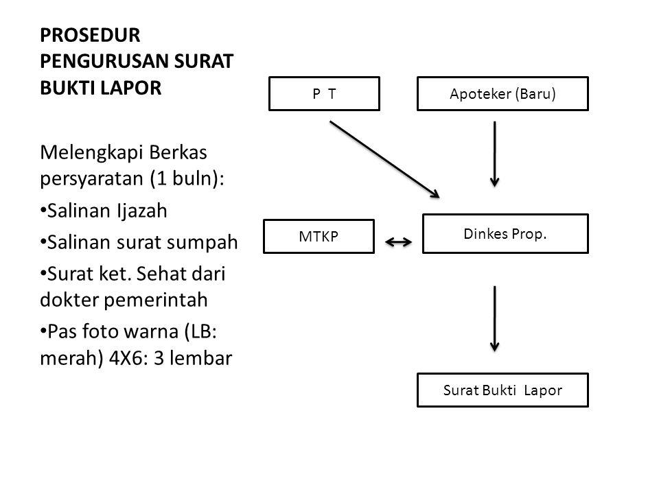 Prosedur Pengurusan Surat Penugasan Apoteker Apoteker/Pemohon (dengan Sarkes) DKK ISFI PC Rekomendasi Depkes RI (Biro Kepeg) Rekomendasi Kadinkes Prop.