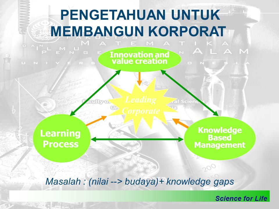 Science for Life PENGETAHUAN UNTUK MEMBANGUN KORPORAT Innovation and value creation Learning Process Knowledge Based Management Leading Corporate Masa