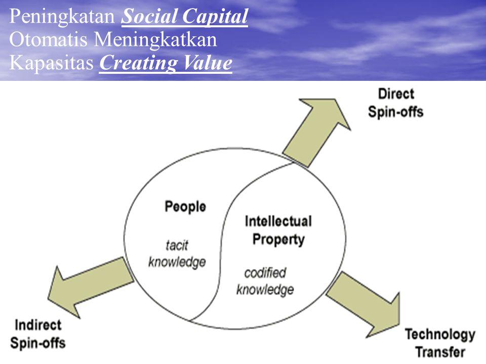 Peningkatan Social Capital Otomatis Meningkatkan Kapasitas Creating Value