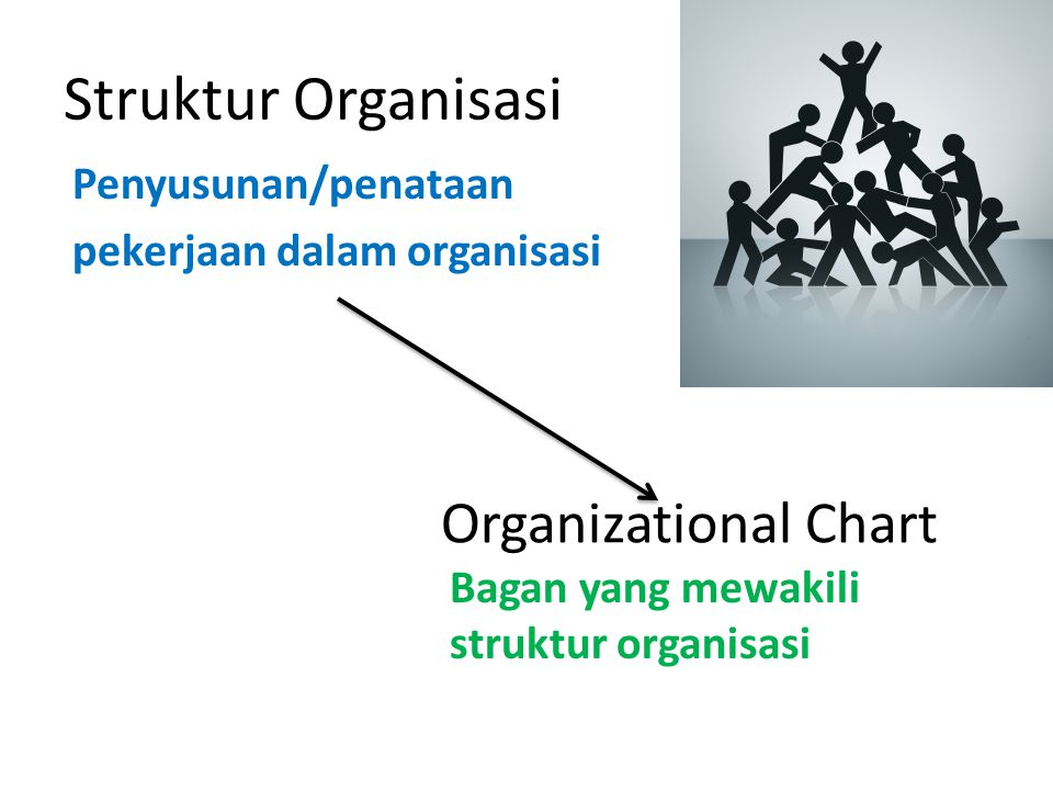 Struktur Organisasi Penyusunan/penataan pekerjaan dalam organisasi Bagan yang mewakili struktur organisasi Organizational Chart