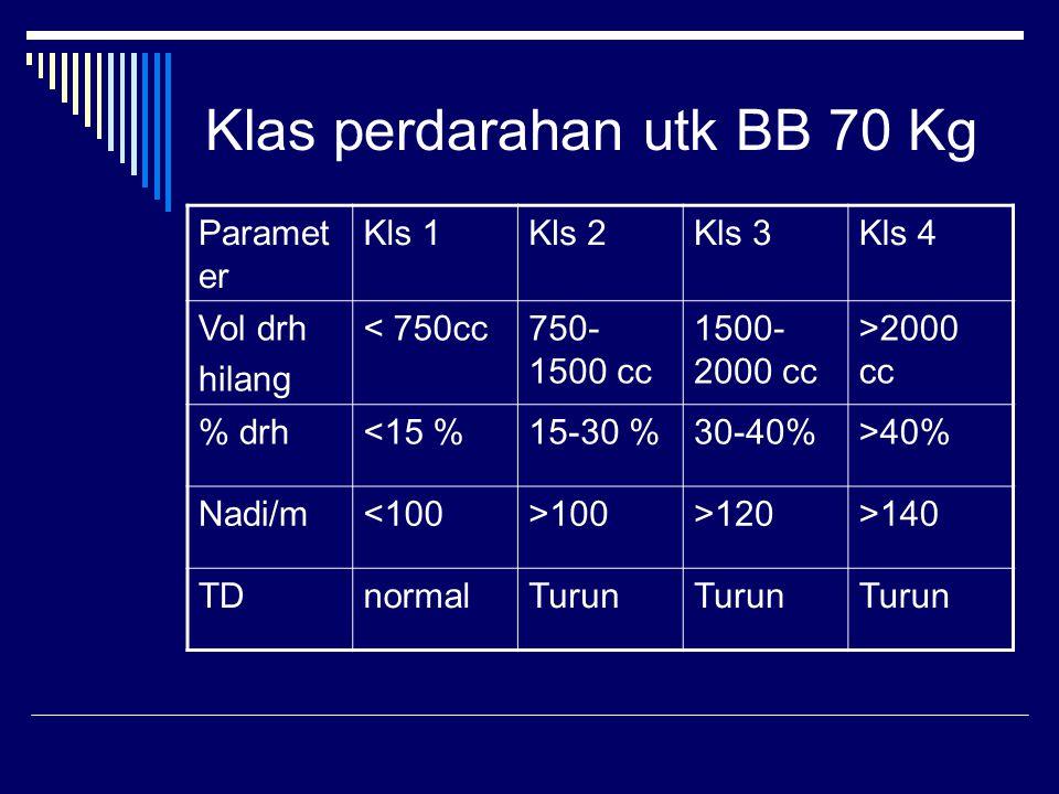 Klas perdarahan utk BB 70 Kg Paramet er Kls 1Kls 2Kls 3Kls 4 Vol drh hilang < 750cc750- 1500 cc 1500- 2000 cc >2000 cc % drh<15 %15-30 %30-40%>40% Nadi/m<100>100>120>140 TDnormalTurun