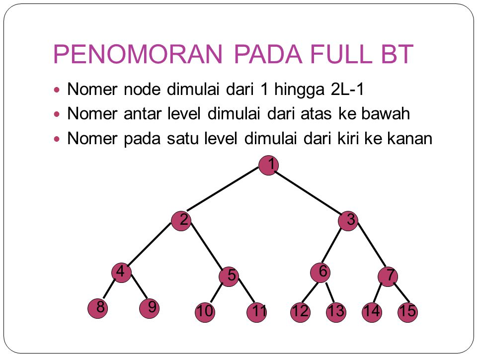 PENOMORAN PADA FULL BT Nomer node dimulai dari 1 hingga 2L-1 Nomer antar level dimulai dari atas ke bawah Nomer pada satu level dimulai dari kiri ke k