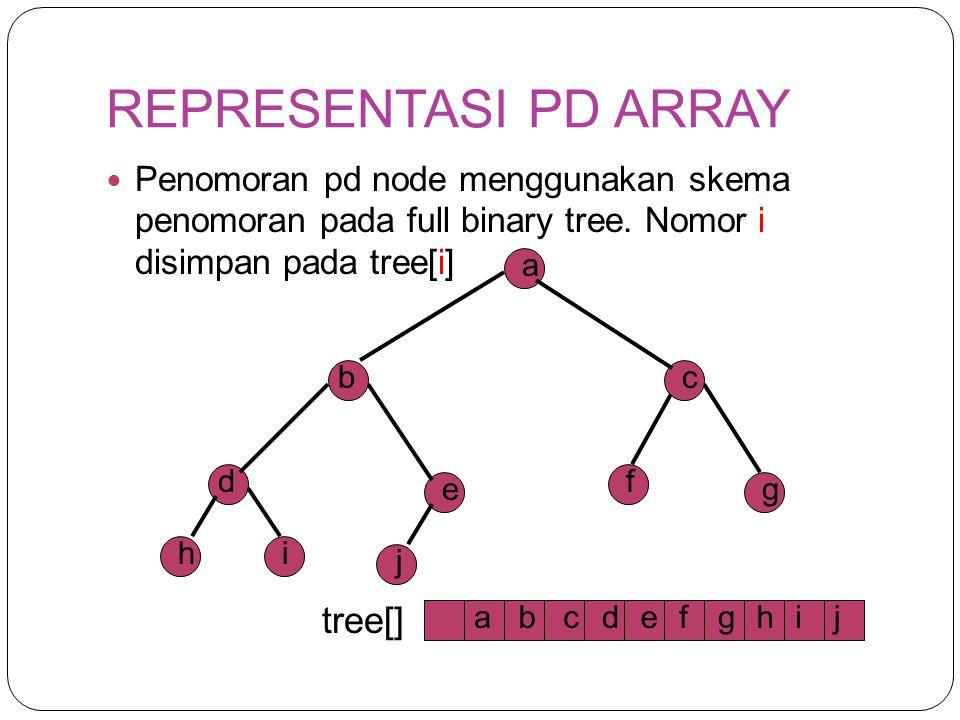 REPRESENTASI PD ARRAY Penomoran pd node menggunakan skema penomoran pada full binary tree. Nomor i disimpan pada tree[i] b a c d e f g hi j 1 23 4567