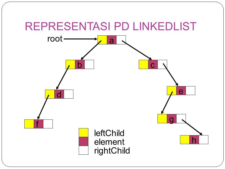 REPRESENTASI PD LINKEDLIST a cb d f e g h leftChild element rightChild root