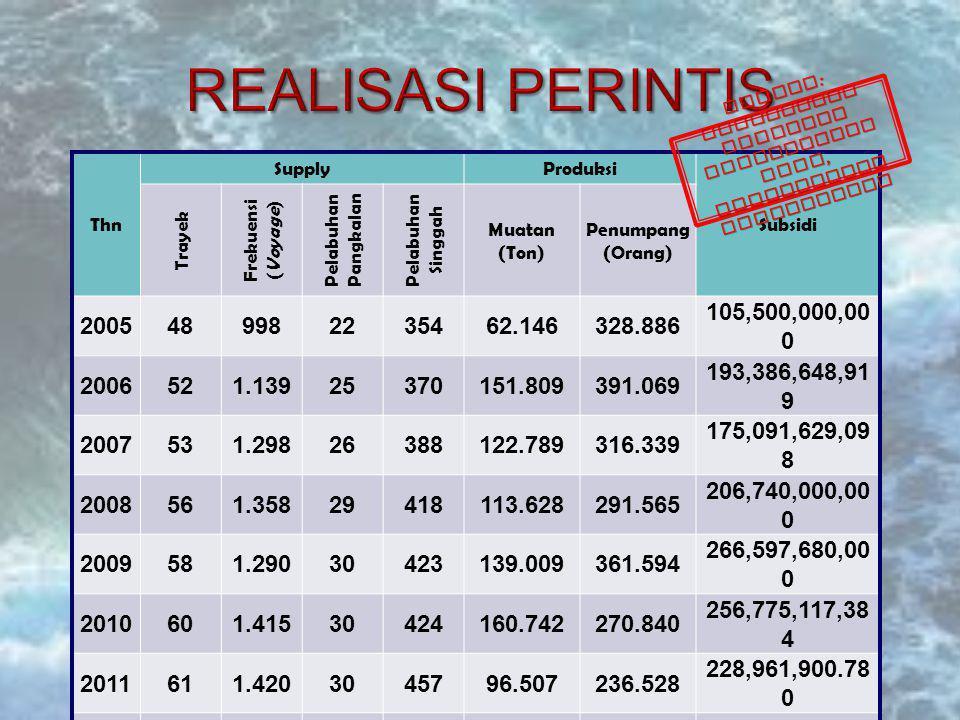 Thn SupplyProduksi Subsidi Trayek Frekuensi ( Voyage ) Pelabuhan Pangkalan Pelabuhan Singgah Muatan (Ton) Penumpang (Orang) 2005489982235462.146328.886 105,500,000,00 0 2006521.13925370151.809391.069 193,386,648,91 9 2007531.29826388122.789316.339 175,091,629,09 8 2008561.35829418113.628291.565 206,740,000,00 0 2009581.29030423139.009361.594 266,597,680,00 0 2010601.41530424160.742270.840 256,775,117,38 4 2011611.4203045796.507236.528 228,961,900.78 0 2012801,62530487254,930105,812 281,058,883,63 0 2013802,02132528254,930105,812 103,504,029,08 6 Sumber : Direktorat Jenderal Perhubungan Laut, Kementerian Perhubungan