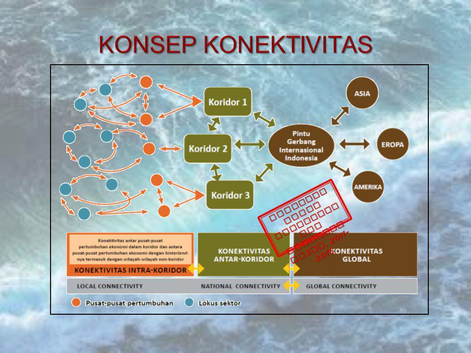 Skema Pengembang an Koridor Utama dan Penunjang Pendulum Nusantara
