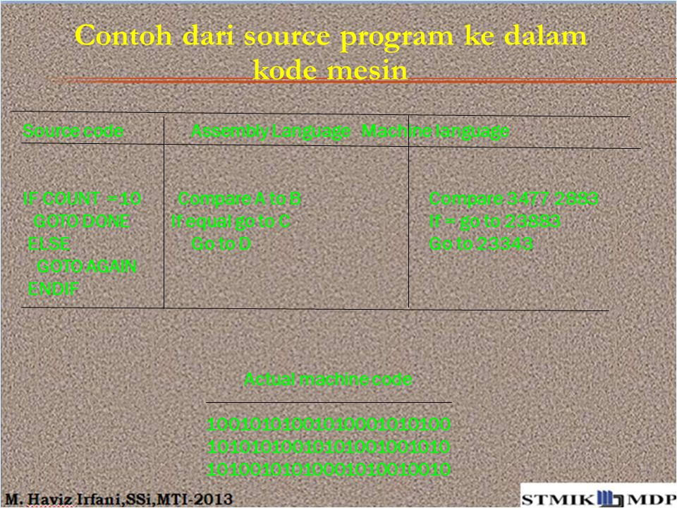 Contoh dari source program ke dalam kode mesin Source code Assembly Language Machine language IF COUNT =10 Compare A to B Compare 3477 2883 GOTO DONE