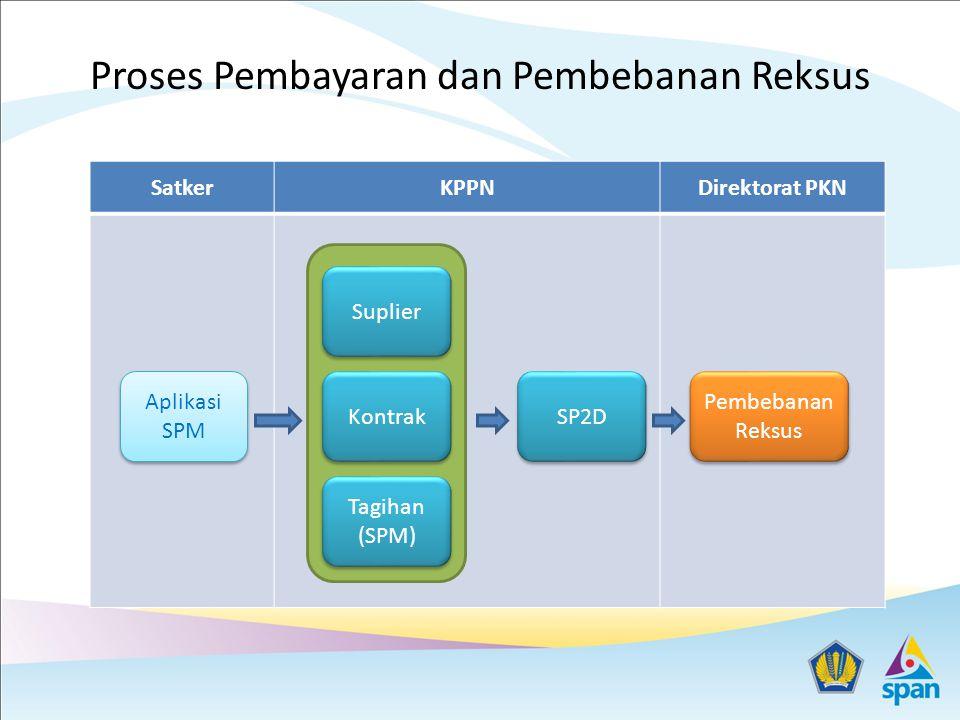 Proses Pembayaran dan Pembebanan Reksus SatkerKPPNDirektorat PKN Aplikasi SPM Suplier Kontrak Tagihan (SPM) SP2D Pembebanan Reksus