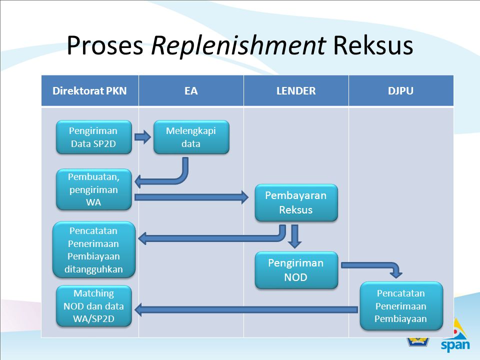 Proses Replenishment Reksus Direktorat PKNEALENDERDJPU Pengiriman Data SP2D Melengkapi data Pembuatan, pengiriman WA Pembayaran Reksus Pengiriman NOD