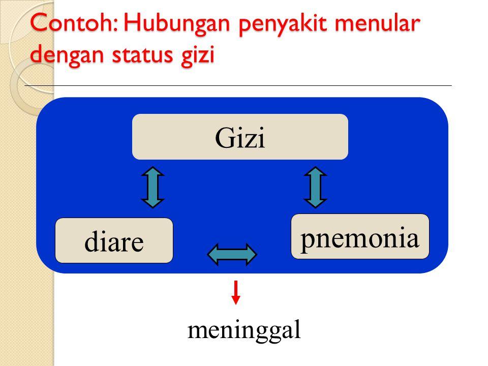 Contoh: Hubungan penyakit menular dengan status gizi diare Gizi pnemonia meninggal