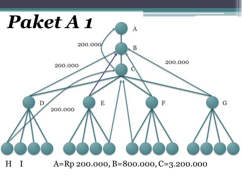 A B C DEFG HI 200.000 A=Rp 200.000, B=800.000, C=3.200.000 200.000 Paket A 1