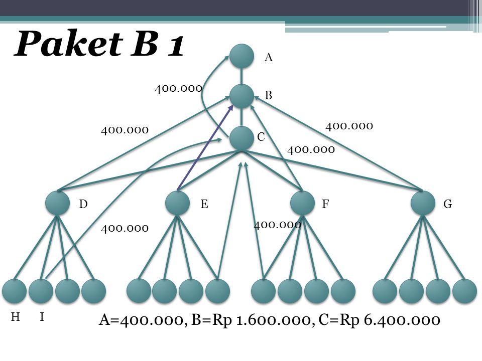 A B C DEFG HI 400.000 A=400.000, B=Rp 1.600.000, C=Rp 6.400.000 400.000 Paket B 1 400.000