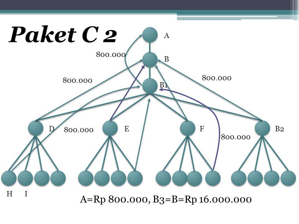 A B B1 DEFB2 HI 800.000 Paket C 2 A=Rp 800.000, B3=B=Rp 16.000.000 800.000