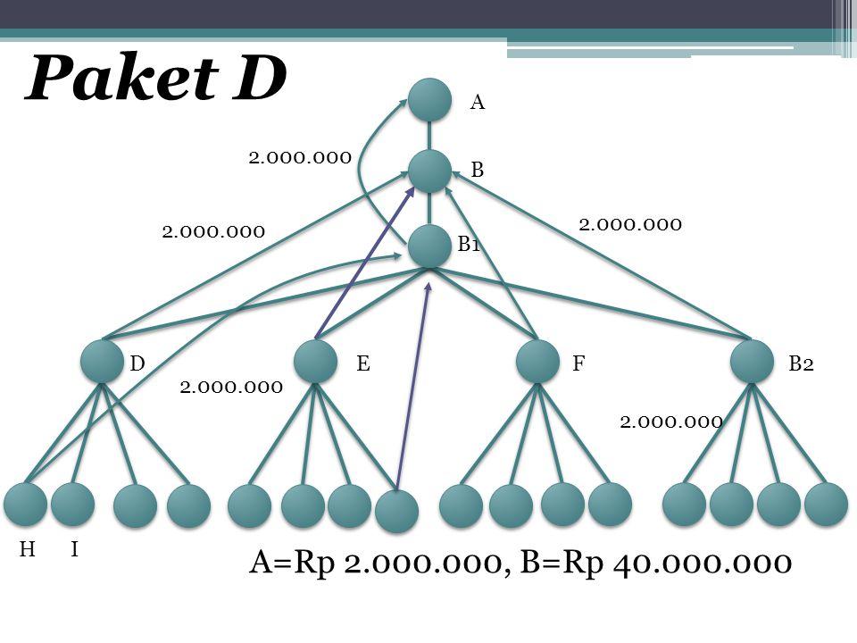 A B B1 DEFB2 HI 2.000.000 A=Rp 2.000.000, B=Rp 40.000.000 2.000.000 Paket D 2.000.000
