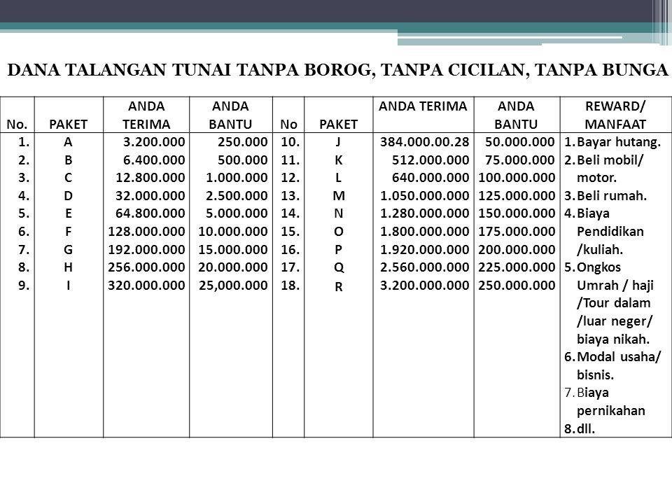 No.PAKET ANDA TERIMA ANDA BANTUNoPAKET ANDA TERIMAANDA BANTU REWARD/ MANFAAT 1. 2. 3. 4. 5. 6. 7. 8. 9. ABCDEFGHIABCDEFGHI 3.200.000 6.400.000 12.800.