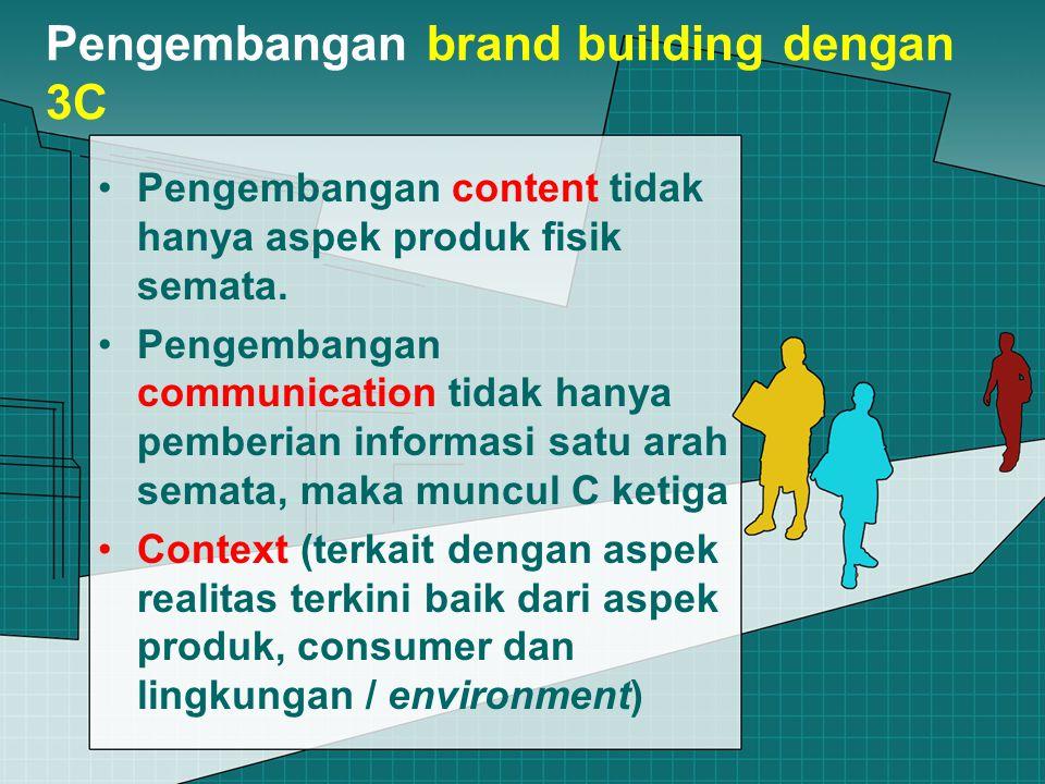 Pengembangan brand building dengan 3C Pengembangan content tidak hanya aspek produk fisik semata.