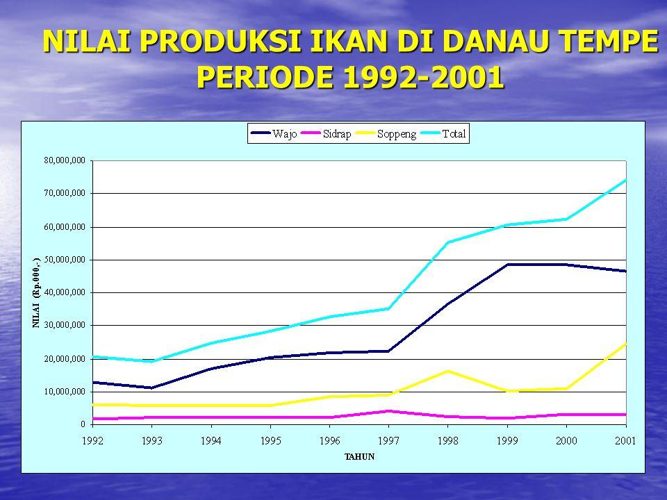NILAI PRODUKSI IKAN DI DANAU TEMPE PERIODE 1992-2001