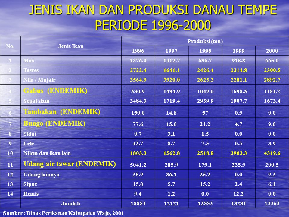 JENIS IKAN DAN PRODUKSI DANAU TEMPE PERIODE 1996-2000 No.Jenis Ikan Produksi (ton) 19961997199819992000 1Mas1376.01412.7686.7918.8665.0 2Tawes2722.416