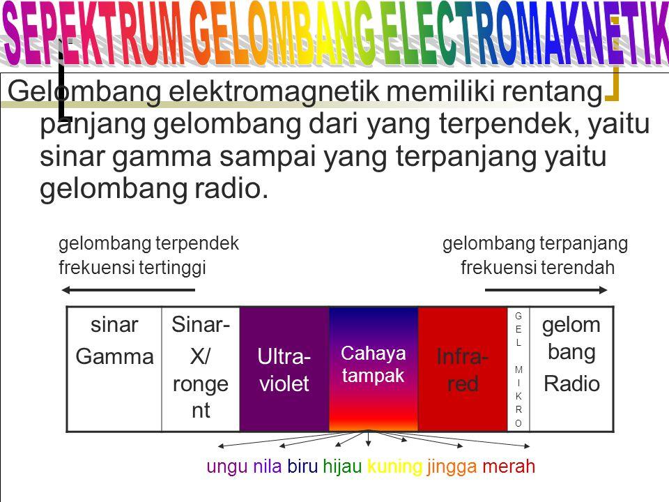 . Gelombang elektromagnetik memiliki rentang panjang gelombang dari yang terpendek, yaitu sinar gamma sampai yang terpanjang yaitu gelombang radio. ge