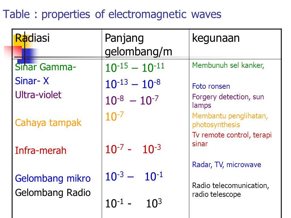 Table : properties of electromagnetic waves RadiasiPanjang gelombang/m kegunaan Sinar Gamma- Sinar- X Ultra-violet Cahaya tampak Infra-merah Gelombang