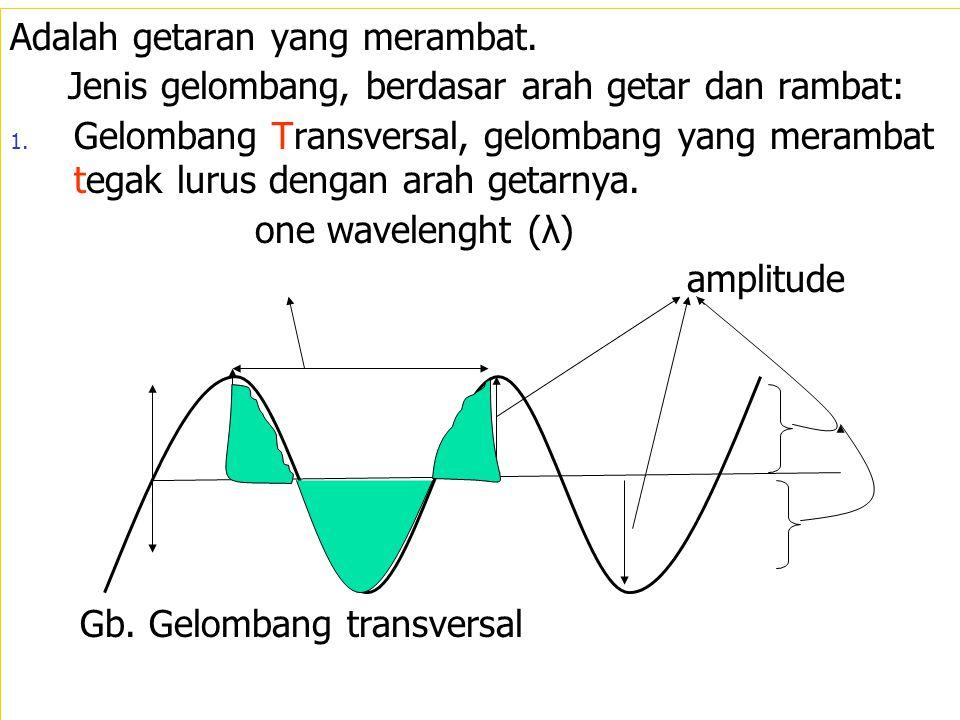 Adalah getaran yang merambat. Jenis gelombang, berdasar arah getar dan rambat: 1. Gelombang Transversal, gelombang yang merambat tegak lurus dengan ar