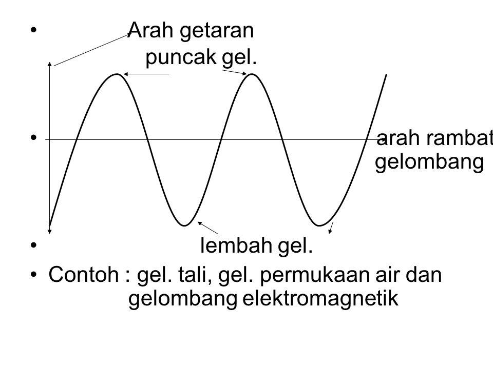 Arah getaran puncak gel. arah rambat gelombang lembah gel. Contoh : gel. tali, gel. permukaan air dan gelombang elektromagnetik