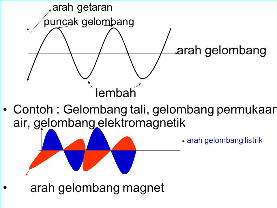arah getaran puncak gelombang arah gelombang lembah Contoh : Gelombang tali, gelombang permukaan air, gelombang elektromagnetik arah gelombang listrik