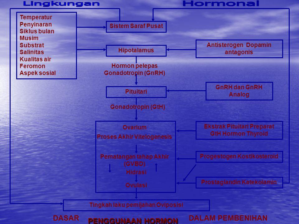 Temperatur Penyinaran Siklus bulan Musim Substrat Salinitas Kualitas air Feromon Aspek sosial Sistem Saraf Pusat Hipotalamus Antisterogen Dopamin antagonis Hormon pelepas Gonadotropin (GnRH) Pituitari GnRH dan GnRH Analog Gonadotropin (GtH) Ovarium Proses Akhir Vitelogenesis Pematangan tahap Akhir (GVBD) Hidrasi Ovulasi Ekstrak Pituitari Preparat GtH Hormon Thyroid Progestogen Kostikosteroid Prostaglandin Katekolamin Tingkah laku pemijahan Oviposisi DASARDALAM PEMBENIHAN PENGGUNAAN HORMON