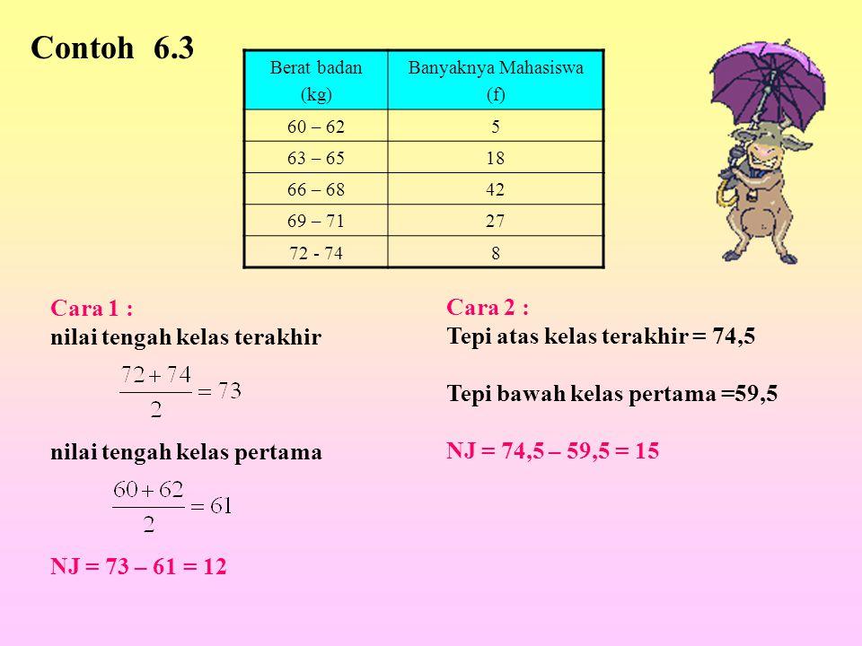 Berat badan (kg) Banyaknya Mahasiswa (f) 60 – 625 63 – 6518 66 – 6842 69 – 7127 72 - 748 Contoh 6.3 Cara 1 : nilai tengah kelas terakhir nilai tengah