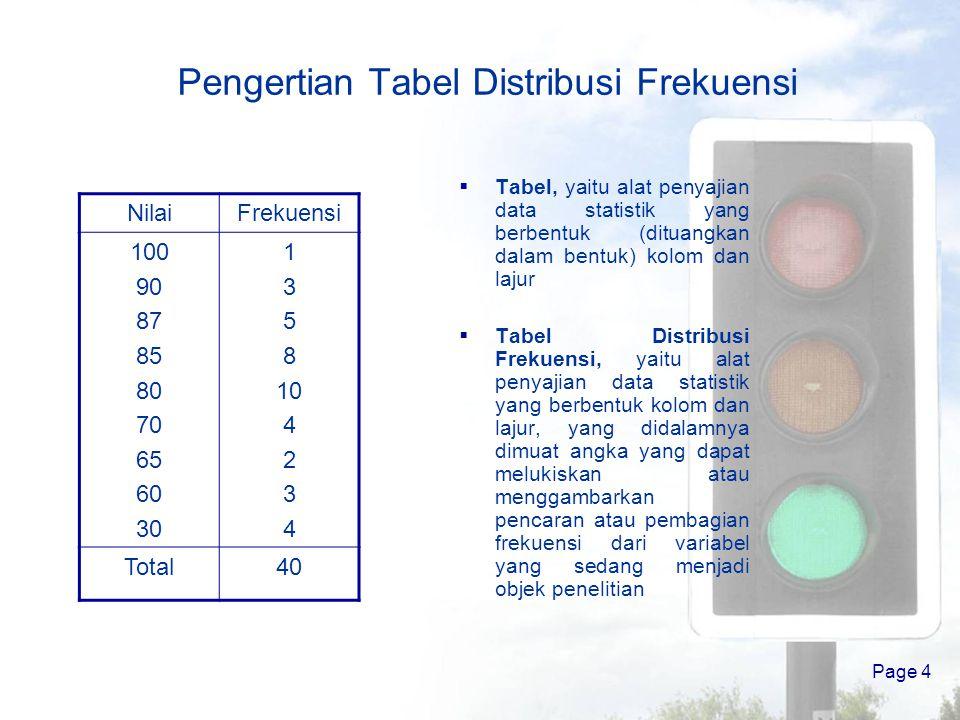 Page 3 Pengertian Distribusi Frekuensi Distribusi (distribution) berarti penyaluran, pembagian, atau pencaran. Frekuensi (frequency) berarti kekerapan