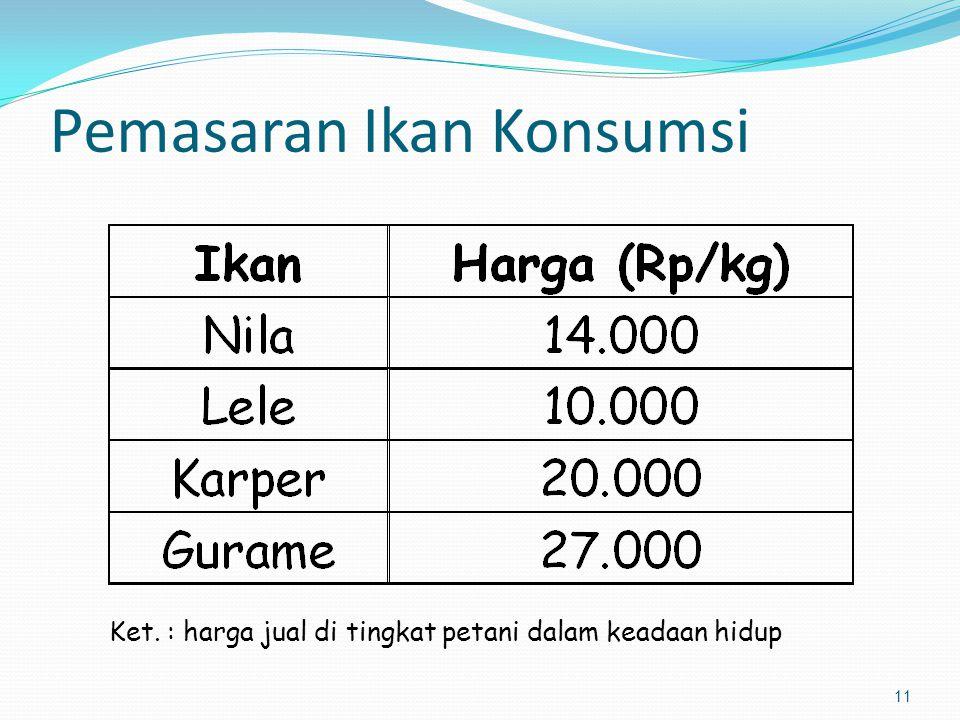 11 Pemasaran Ikan Konsumsi Ket. : harga jual di tingkat petani dalam keadaan hidup