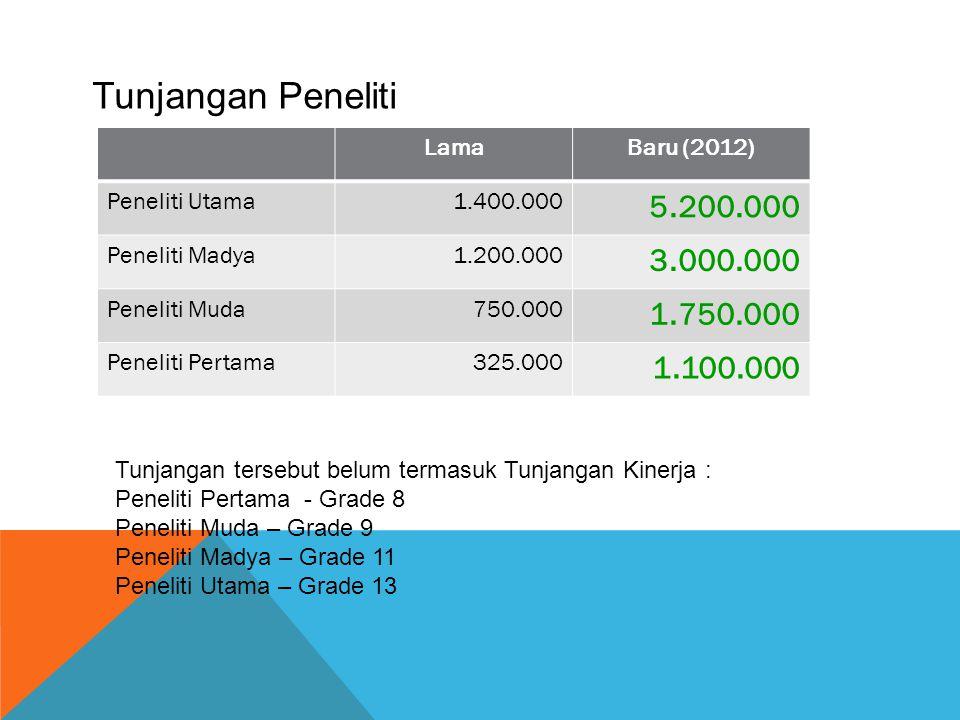 LamaBaru (2012) Peneliti Utama1.400.000 5.200.000 Peneliti Madya1.200.000 3.000.000 Peneliti Muda750.000 1.750.000 Peneliti Pertama325.000 1.100.000 T