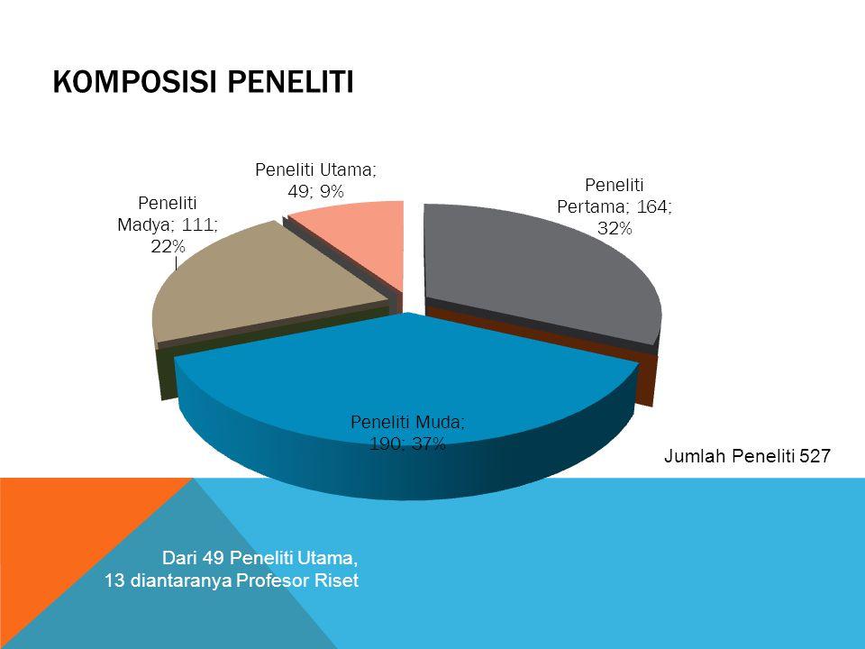 KOMPOSISI PENELITI Jumlah Peneliti 527 Dari 49 Peneliti Utama, 13 diantaranya Profesor Riset