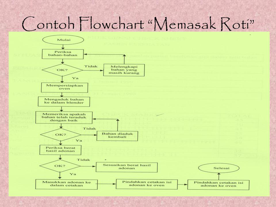 """Contoh Flowchart """"Memasak Roti"""""""