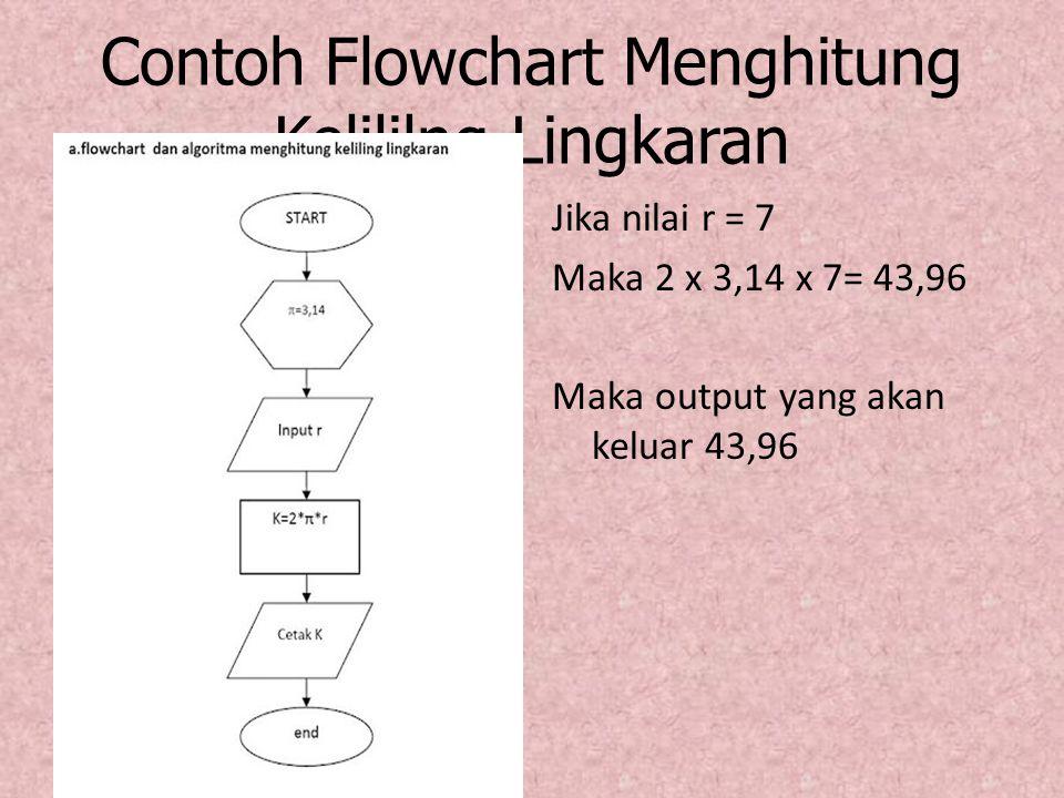 Contoh Flowchart Menghitung Kelililng Lingkaran Jika nilai r = 7 Maka 2 x 3,14 x 7= 43,96 Maka output yang akan keluar 43,96