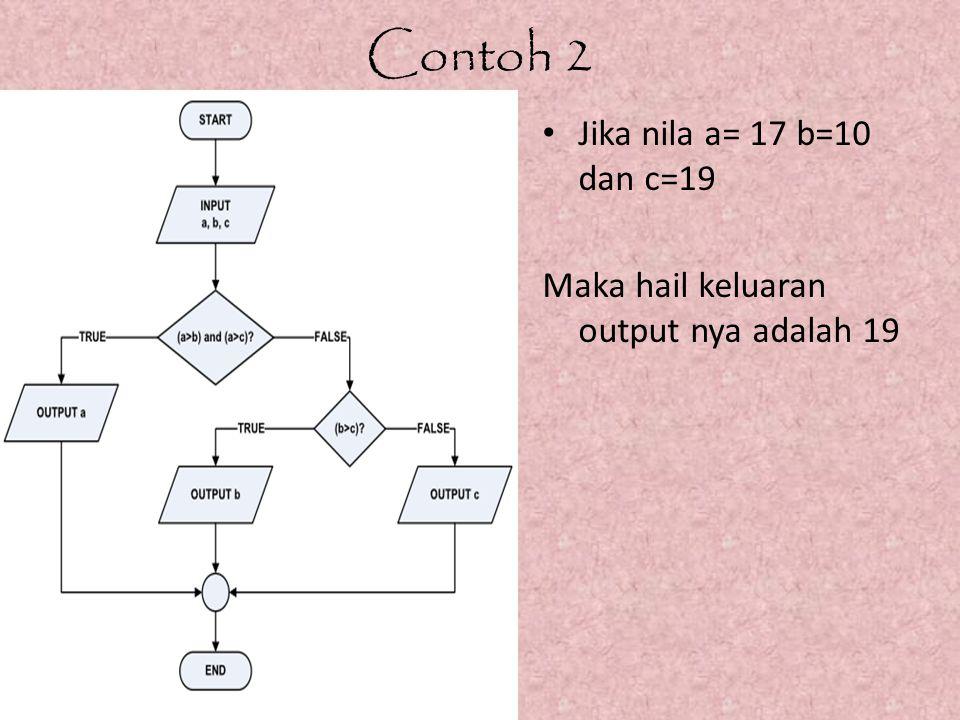 Contoh 2 Jika nila a= 17 b=10 dan c=19 Maka hail keluaran output nya adalah 19