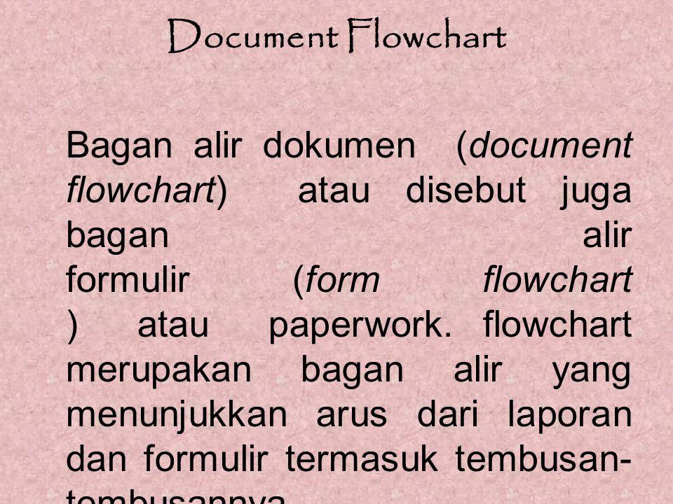 Document Flowchart Bagan alir dokumen (document flowchart) atau disebut juga bagan alir formulir (form flowchart ) atau paperwork. flowchart merupakan