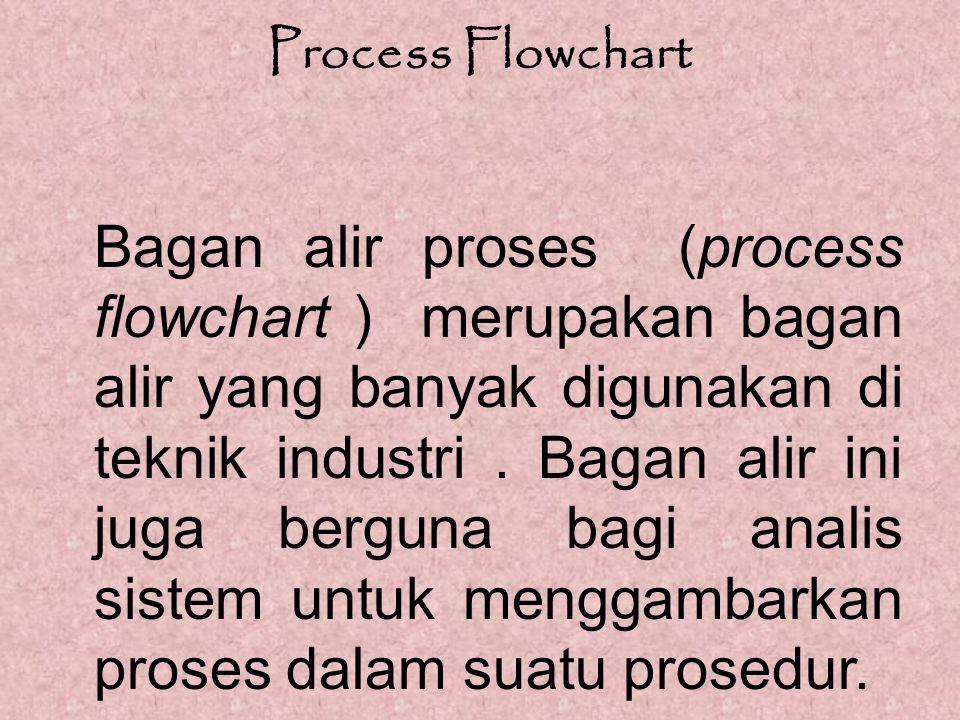 Process Flowchart Bagan alir proses (process flowchart ) merupakan bagan alir yang banyak digunakan di teknik industri. Bagan alir ini juga berguna ba