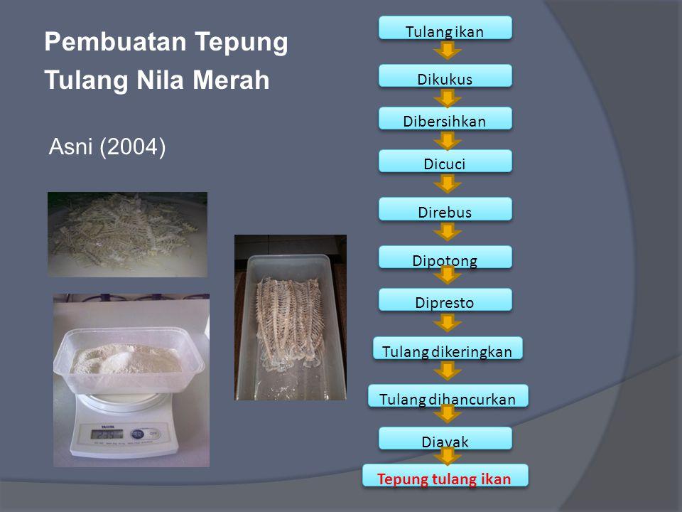Pembuatan Tepung Tulang Nila Merah Asni (2004) Tulang ikan Dikukus Dibersihkan Dicuci Direbus Dipotong Dipresto Tulang dikeringkan Tulang dihancurkan
