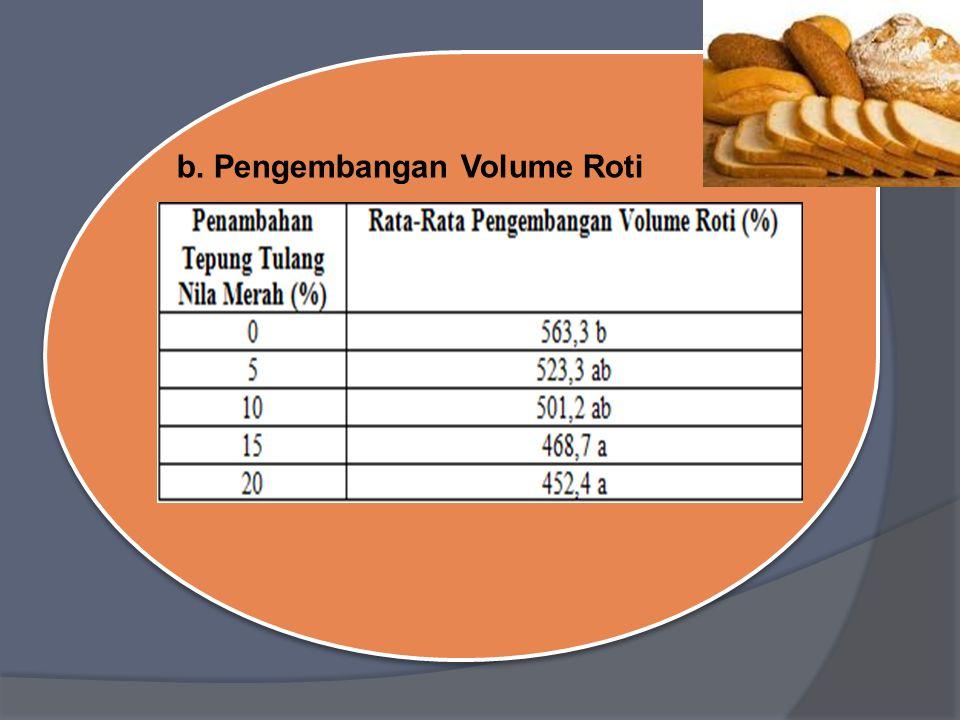 b. Pengembangan Volume Roti