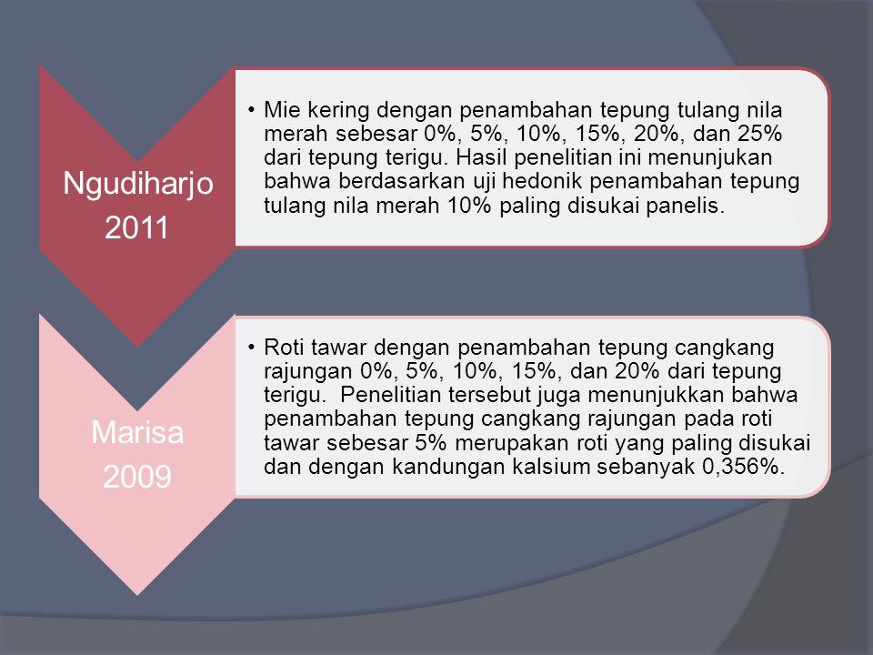 Ngudiharjo 2011 Mie kering dengan penambahan tepung tulang nila merah sebesar 0%, 5%, 10%, 15%, 20%, dan 25% dari tepung terigu. Hasil penelitian ini