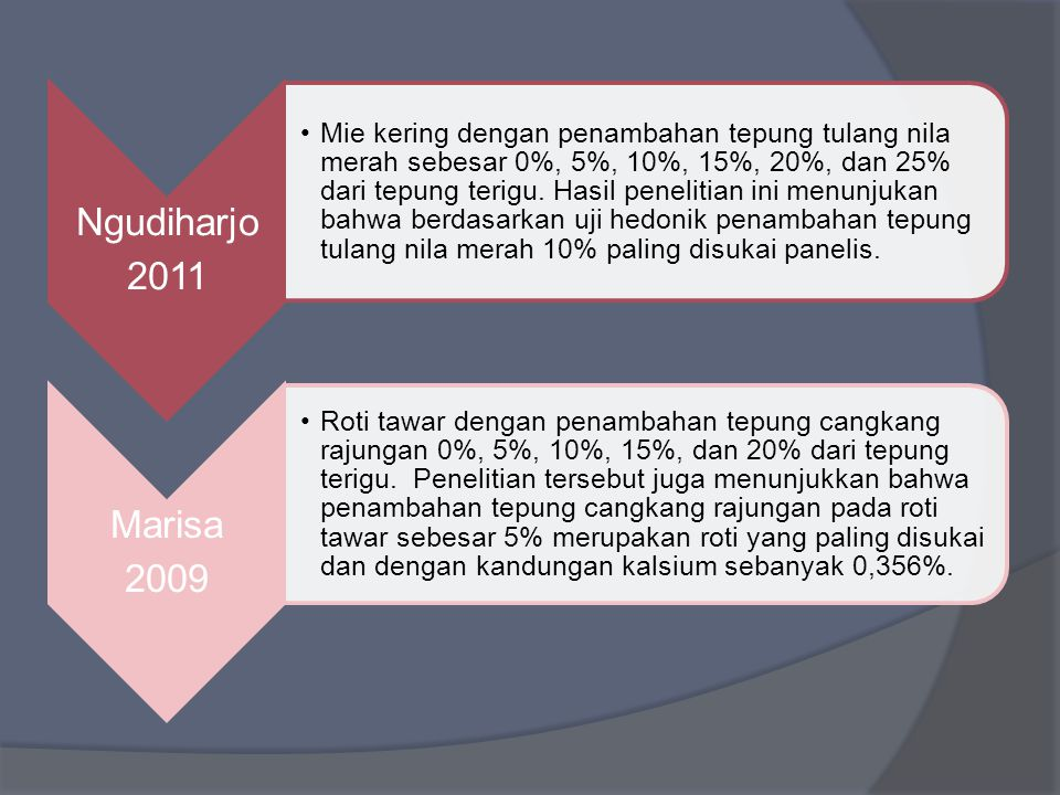 Ngudiharjo 2011 Mie kering dengan penambahan tepung tulang nila merah sebesar 0%, 5%, 10%, 15%, 20%, dan 25% dari tepung terigu.