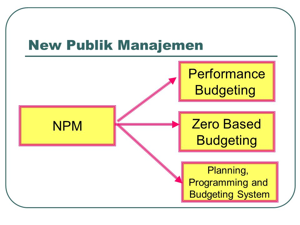 New Publik Manajemen NPM Planning, Programming and Budgeting System Zero Based Budgeting Performance Budgeting