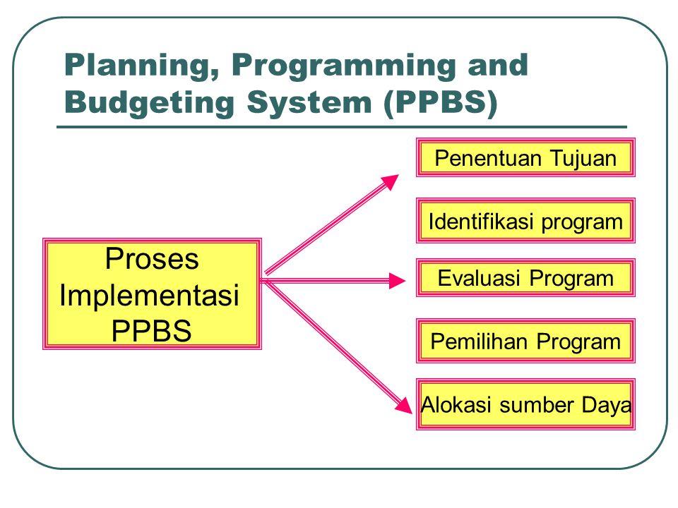 Planning, Programming and Budgeting System (PPBS) Proses Implementasi PPBS Penentuan Tujuan Alokasi sumber Daya Identifikasi program Evaluasi Program