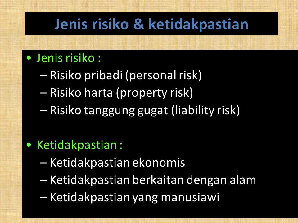 Jenis risiko & ketidakpastian Jenis risiko : –Risiko pribadi (personal risk) –Risiko harta (property risk) –Risiko tanggung gugat (liability risk) Ket