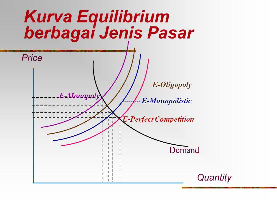 Kurva Equilibrium berbagai Jenis Pasar Price Quantity E-Perfect Competition Demand E-Monopoly E-Monopolistic E-Oligopoly