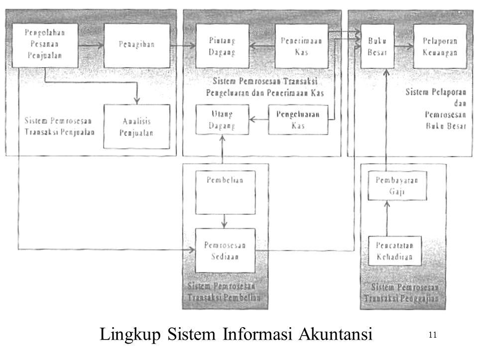 11 Lingkup Sistem Informasi Akuntansi